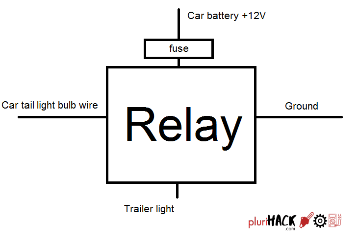 "there are tons of ""trailer relays"" available, and while they work great  convenience-wise, they have the disadvantage of having only one fuse for  all the"